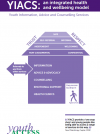 YIACS: An Integrated Health and Wellbeing Model thumbnail image